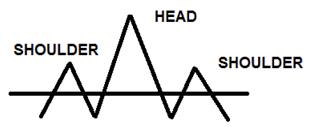 headshoulder