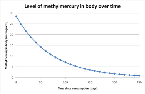 Methyl mercury