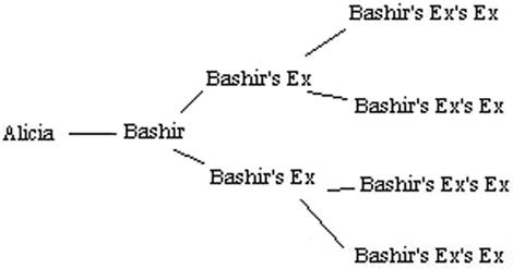 STIS graph