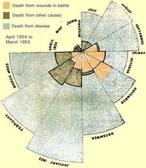 Florence Nightingales coxcomb chart