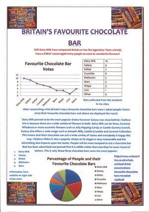 Favourite chocolate bar