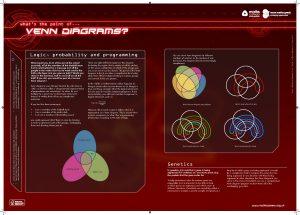 Venn Diagrams poster
