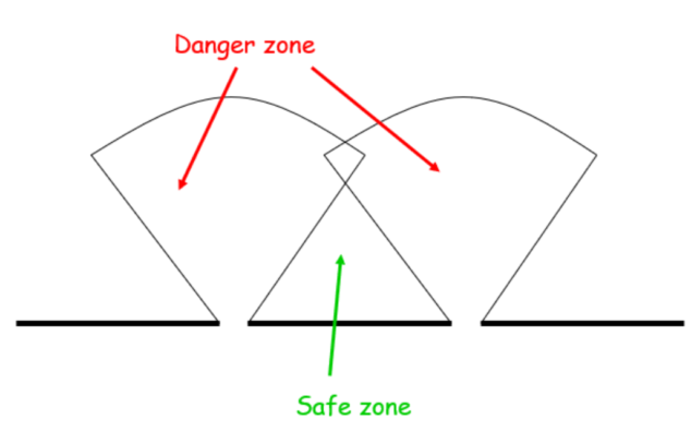castle danger zone
