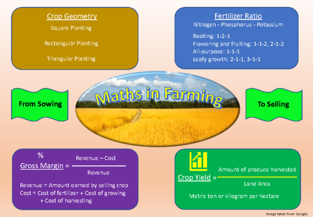 maths of farming